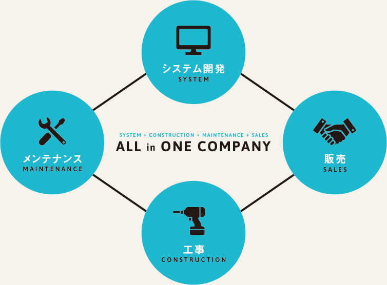 ALL in ONE COMPANY